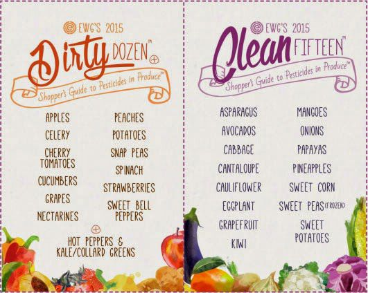 Dirty Dozen Clean Fifteen 2015