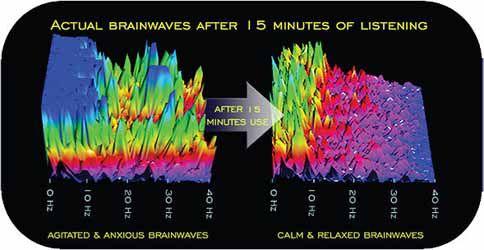 Brainwave Entrainment Reviews Binaural Beats