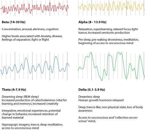 Brainwave Entrainment Reviews Frequencies